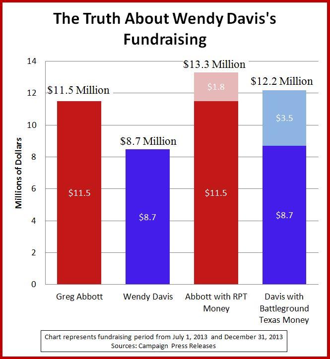 Wendy Davis Chart